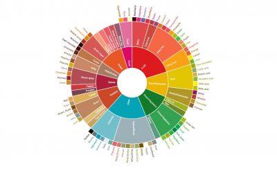 Vinul, cafeaua și aromele naturale ale acesteia